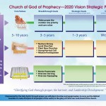 Vision 2020 Large Chart